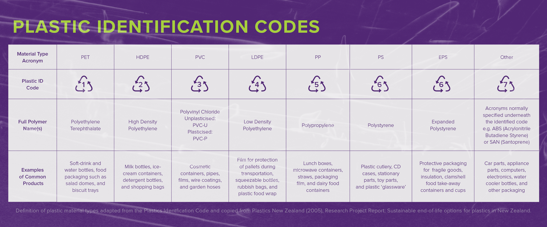 Plastic recycling identification codes